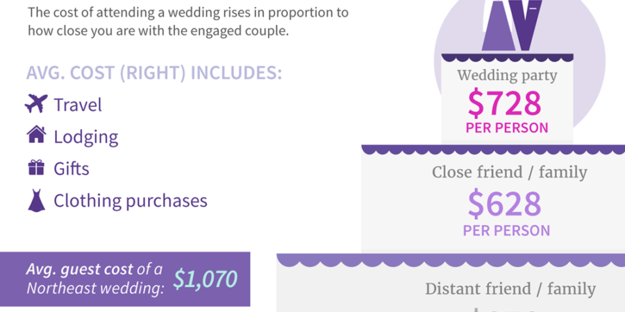 how much do wedding guests spend